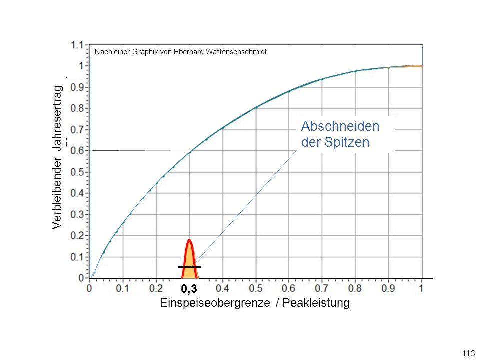 113 0,3 Einspeiseobergrenze / Ppeak Abschneiden der Spitzen Graphik: Eberhard Waffenschschmidt Einspeiseobergrenze / Peakleistung Verbleibender Jahresertrag Nach einer Graphik von Eberhard Waffenschschmidt Abschneiden der Spitzen 0,3