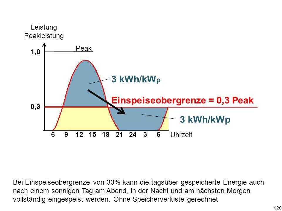 Peak Leistung Peakleistung 1,0 0,3 Uhrzeit 120 Ohne Speicherverluste gerechnet Bei Einspeiseobergrenze von 30% kann die tagsüber gespeicherte Energie auch nach einem sonnigen Tag am Abend, in der Nacht und am nächsten Morgen vollständig eingespeist werden.