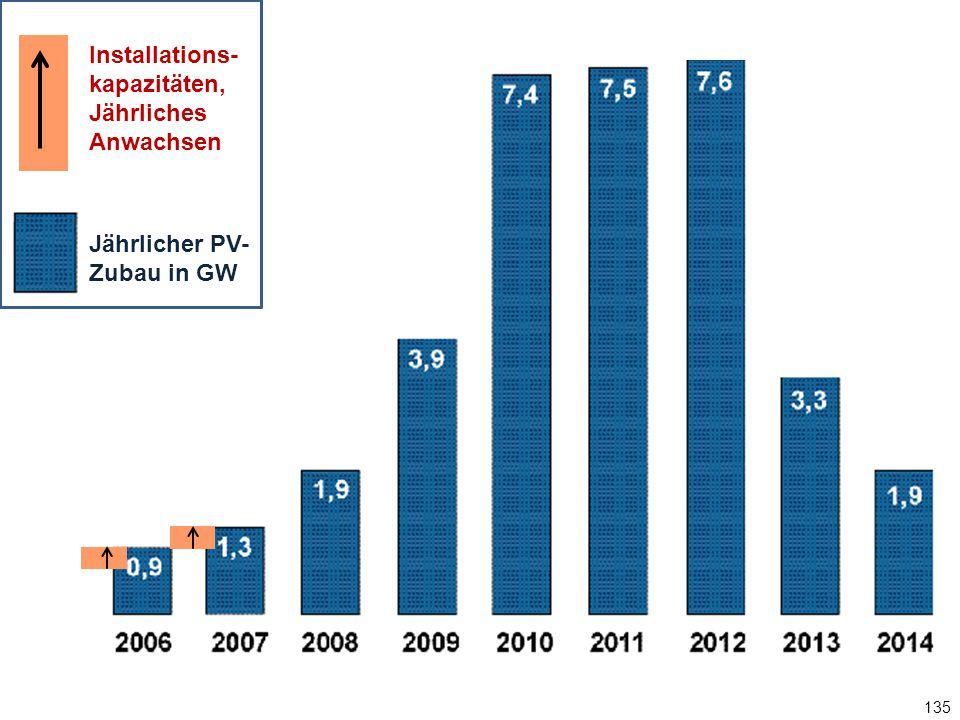 135 Jährlicher PV-Zubau in GW Installations- kapazitäten, Jährliches Anwachsen Jährlicher PV- Zubau in GW