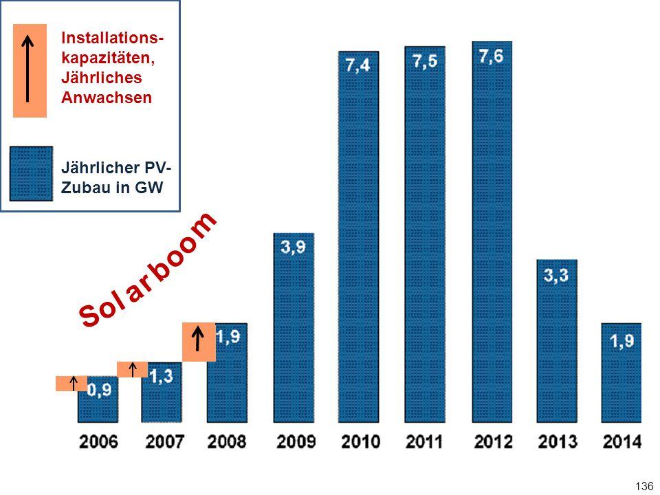 136 Jährlicher PV-Zubau in GW S o l a r b o m o Installations- kapazitäten, Jährliches Anwachsen Jährlicher PV- Zubau in GW