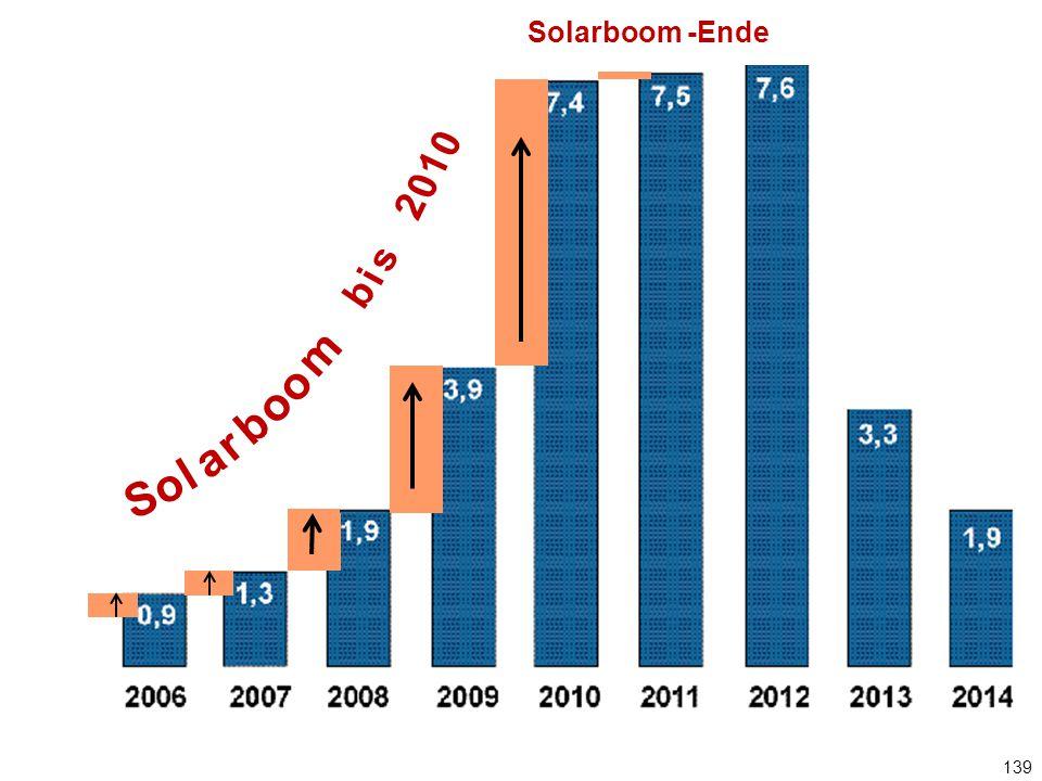 139 Jährlicher PV-Zubau in GW Solarboom -Ende S o l a r b o m o b i s 2 0 1 0