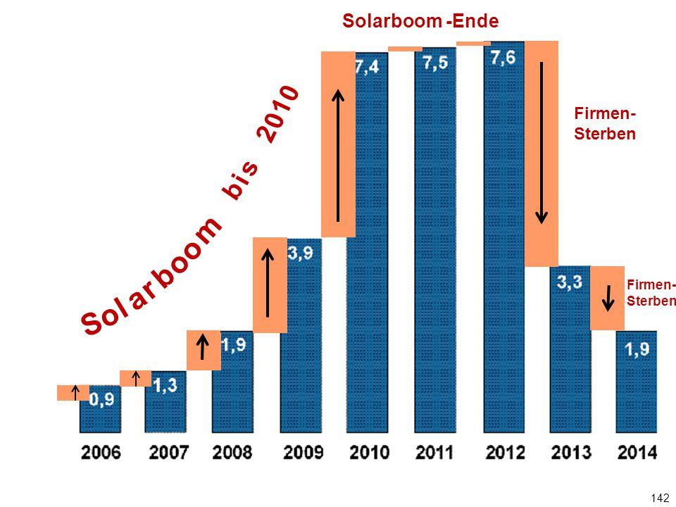 142 Jährlicher PV-Zubau in GW Solarboom -Ende Firmen- Sterben S o l a r b o m o b i s 2 0 1 0