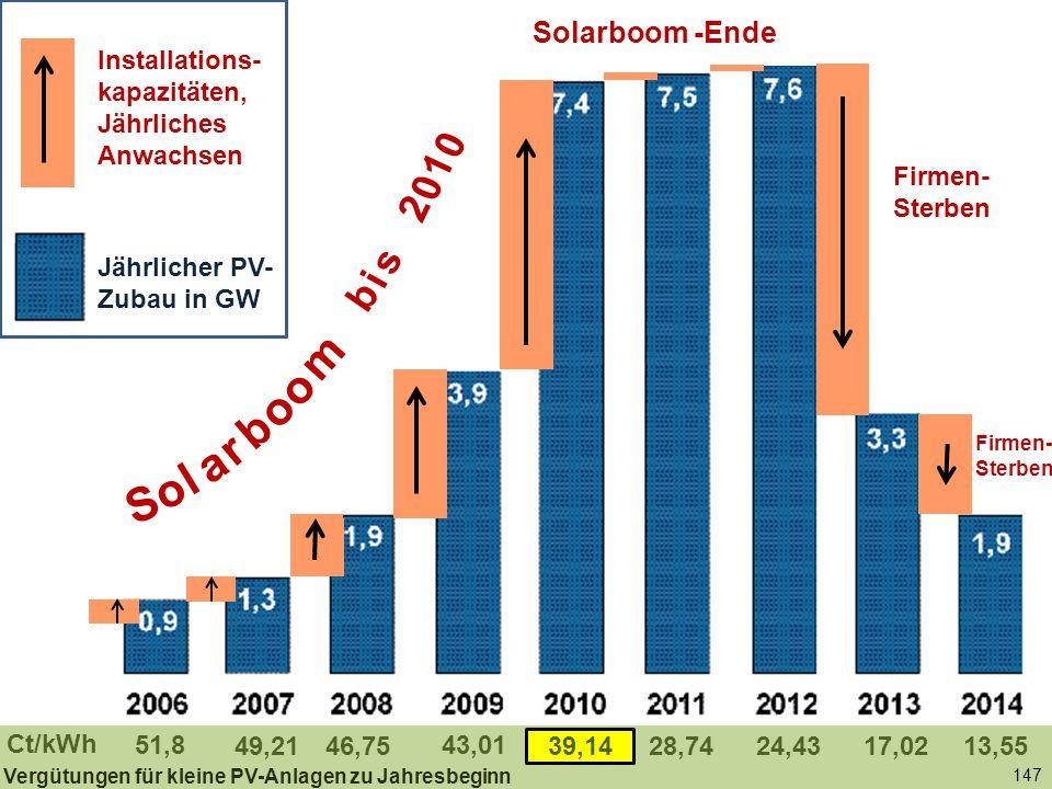 147 Jährlicher PV-Zubau in GW Solarboom -Ende 51,8 46,75 43,01 39,1428,7449,2124,4317,0213,55 Ct/kWh Firmen- Sterben b i s 2 0 1 0 S o l a r b o m o Installations- kapazitäten, Jährliches Anwachsen Jährlicher PV- Zubau in GW Vergütungen für kleine PV-Anlagen zu Jahresbeginn Firmen- Sterben