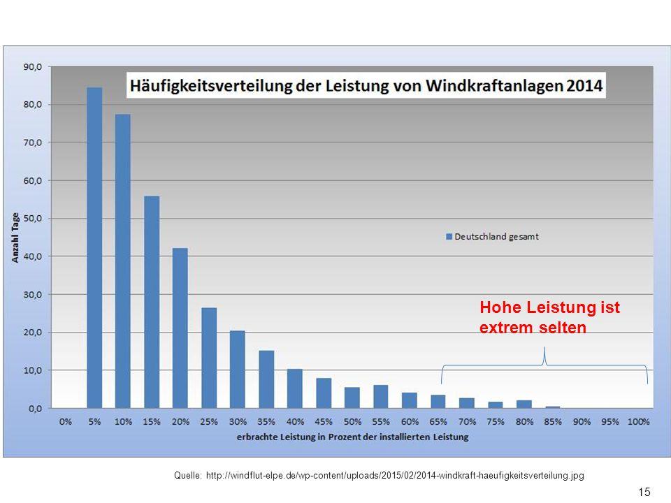 15 Hohe Leistung ist extrem selten Quelle: http://windflut-elpe.de/wp-content/uploads/2015/02/2014-windkraft-haeufigkeitsverteilung.jpg