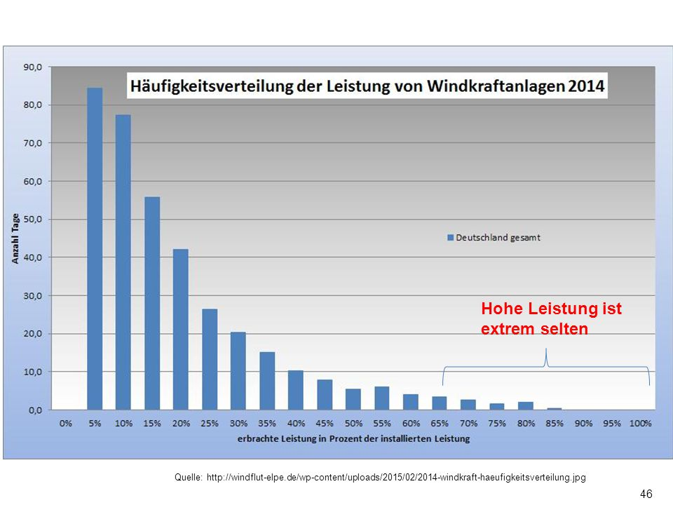 46 Hohe Leistung ist extrem selten Quelle: http://windflut-elpe.de/wp-content/uploads/2015/02/2014-windkraft-haeufigkeitsverteilung.jpg