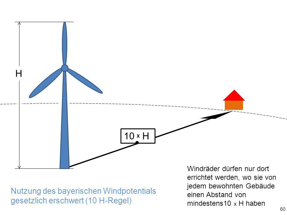 Nutzung des bayerischen Windpotentials gesetzlich erschwert (10 H-Regel) 10 H H Windräder dürfen nur dort errichtet werden, wo sie von jedem bewohnten Gebäude einen Abstand von mindestens10 x H haben 60 x