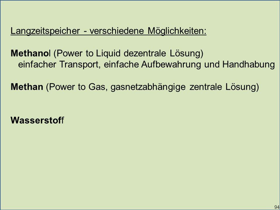 94 Langzeitspeicher - verschiedene Möglichkeiten: Methanol (Power to Liquid dezentrale Lösung) einfacher Transport, einfache Aufbewahrung und Handhabung Methan (Power to Gas, gasnetzabhängige zentrale Lösung) Wasserstoff