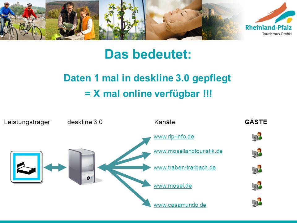 Das bedeutet: Daten 1 mal in deskline 3.0 gepflegt = X mal online verfügbar !!! www.rlp-info.de www.mosellandtouristik.de www.traben-trarbach.de www.m