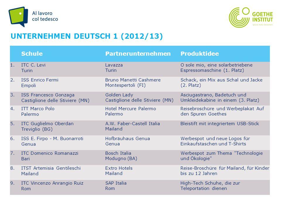Seite 7 UNTERNEHMEN DEUTSCH 1 (2012/13) SchulePartnerunternehmenProduktidee 1.ITC C. Levi Turin Lavazza Turin O sole mio, eine solarbetriebene Espress