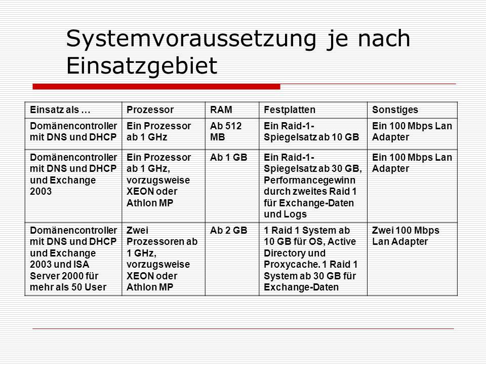 Systemvoraussetzung je nach Einsatzgebiet Einsatz als …ProzessorRAMFestplattenSonstiges Domänencontroller mit DNS und DHCP Ein Prozessor ab 1 GHz Ab 512 MB Ein Raid-1- Spiegelsatz ab 10 GB Ein 100 Mbps Lan Adapter Domänencontroller mit DNS und DHCP und Exchange 2003 Ein Prozessor ab 1 GHz, vorzugsweise XEON oder Athlon MP Ab 1 GBEin Raid-1- Spiegelsatz ab 30 GB, Performancegewinn durch zweites Raid 1 für Exchange-Daten und Logs Ein 100 Mbps Lan Adapter Domänencontroller mit DNS und DHCP und Exchange 2003 und ISA Server 2000 für mehr als 50 User Zwei Prozessoren ab 1 GHz, vorzugsweise XEON oder Athlon MP Ab 2 GB1 Raid 1 System ab 10 GB für OS, Active Directory und Proxycache.