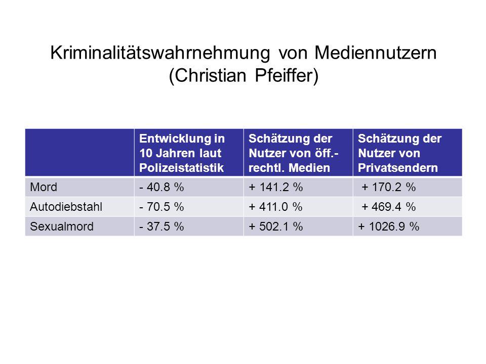 Kriminalitätswahrnehmung von Mediennutzern (Christian Pfeiffer) Entwicklung in 10 Jahren laut Polizeistatistik Schätzung der Nutzer von öff.- rechtl.