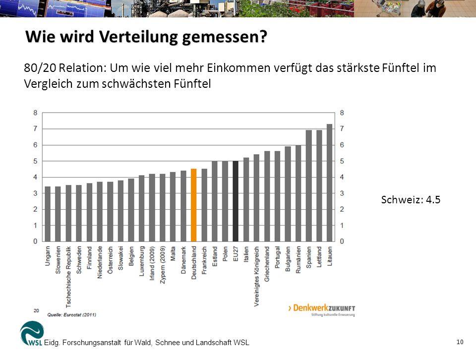 Eidg. Forschungsanstalt für Wald, Schnee und Landschaft WSL 10 Wie wird Verteilung gemessen? 80/20 Relation: Um wie viel mehr Einkommen verfügt das st