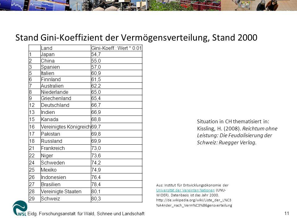 11 Eidg. Forschungsanstalt für Wald, Schnee und Landschaft LandGini-Koeff.: Wert * 0.01 1Japan54,7 2China55,0 3Spanien57,0 5Italien60,9 6Finnland61,5