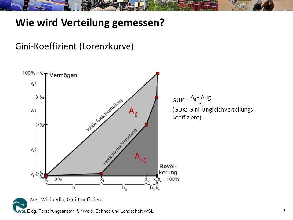 Eidg. Forschungsanstalt für Wald, Schnee und Landschaft WSL 6 Aus: Wikipedia, Gini-Koeffizient AgAg A ug Wie wird Verteilung gemessen? Gini-Koeffizien