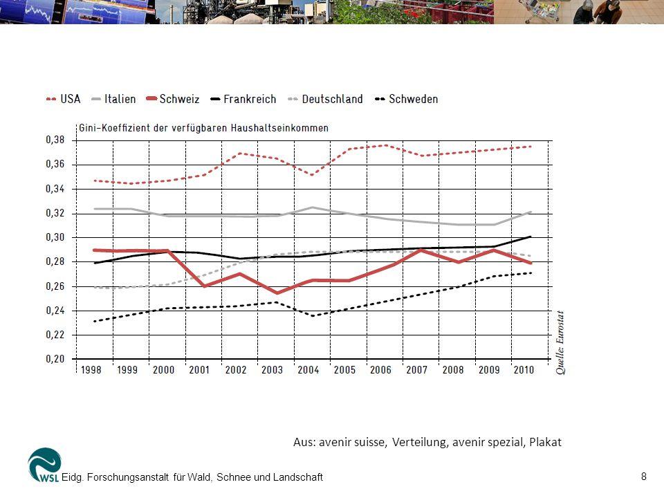 8 Eidg. Forschungsanstalt für Wald, Schnee und Landschaft Aus: avenir suisse, Verteilung, avenir spezial, Plakat