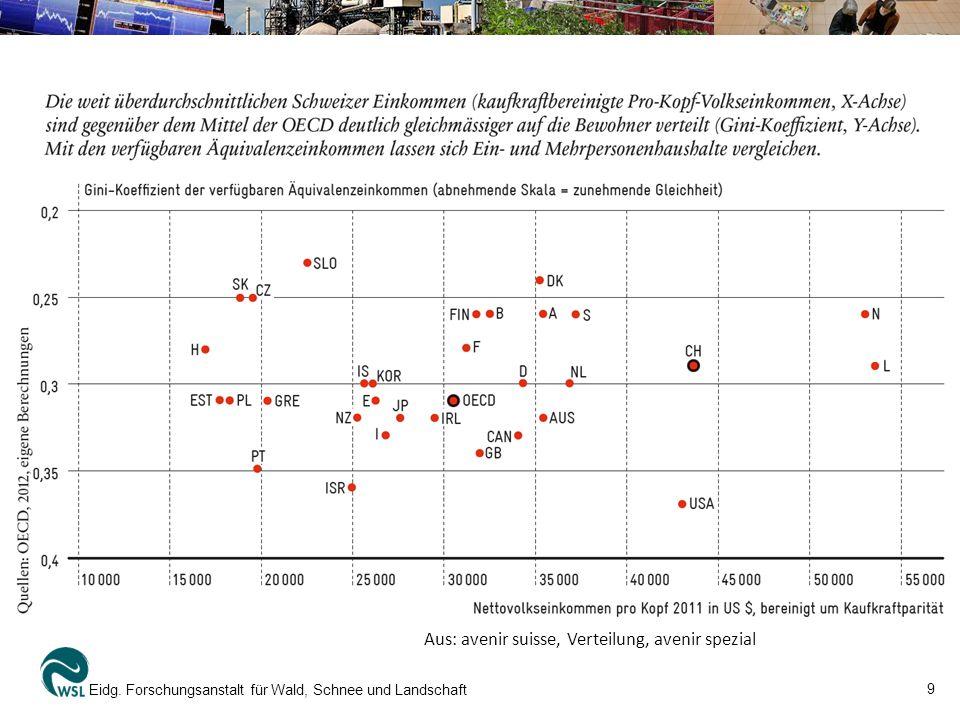 9 Eidg. Forschungsanstalt für Wald, Schnee und Landschaft Aus: avenir suisse, Verteilung, avenir spezial