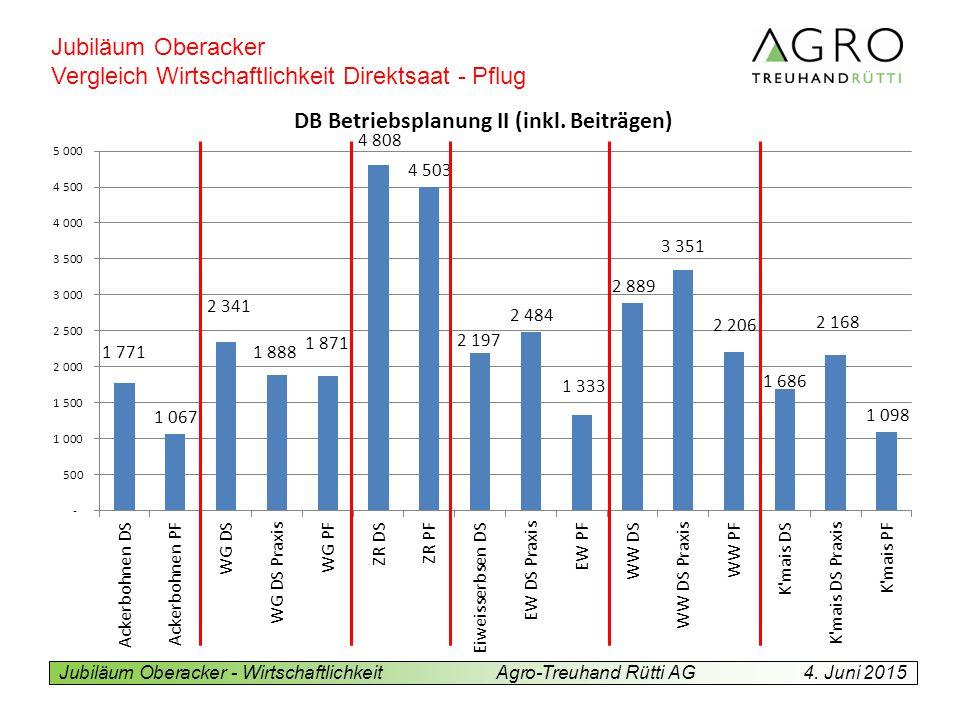 Jubiläum Oberacker - WirtschaftlichkeitAgro-Treuhand Rütti AG4.