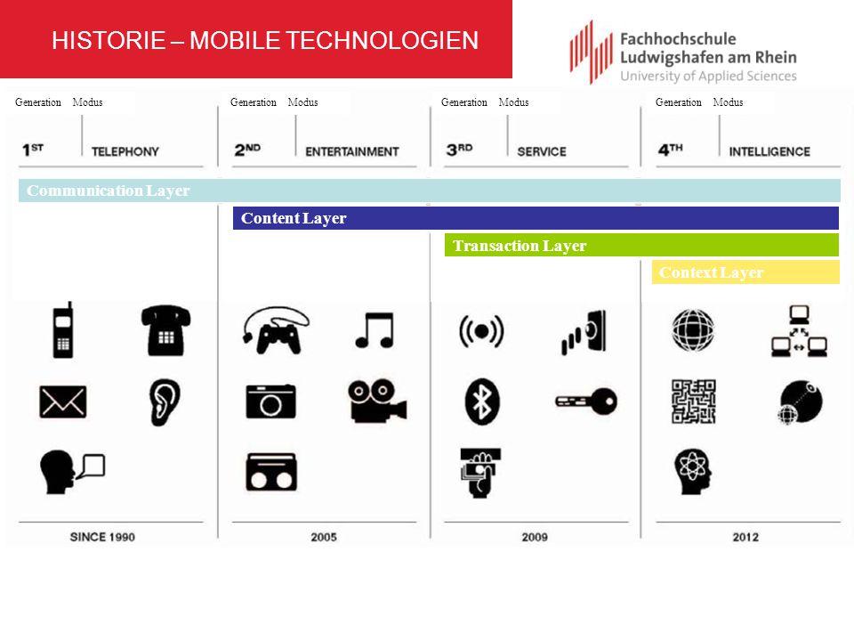 HISTORIE – MOBILE TECHNOLOGIEN Communication Layer Content Layer Transaction Layer Context Layer Generation Modus