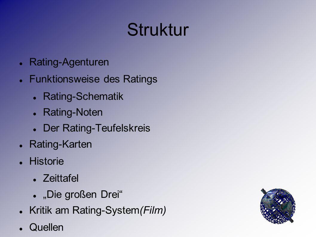 """Struktur Rating-Agenturen Funktionsweise des Ratings Rating-Schematik Rating-Noten Der Rating-Teufelskreis Rating-Karten Historie Zeittafel """"Die große"""