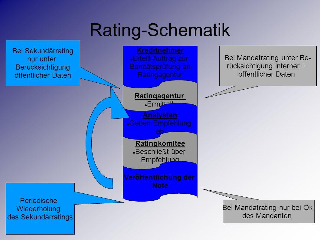 Rating-Schematik Kreditnehmer Erteilt Auftrag zur Bonitätsprüfung an Ratingagentur Ermittelt Analysten Geben Empfehlung ab Ratingkomitee Beschließt üb