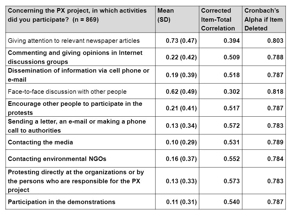 Concerning the PX project, in which activities did you participate? (n = 869) Mean (SD) Corrected Item-Total Correlation Cronbach's Alpha if Item Dele
