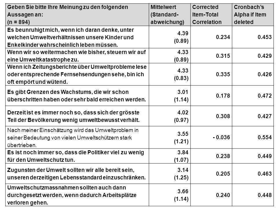 Geben Sie bitte Ihre Meinung zu den folgenden Aussagen an: (n = 894) Mittelwert (Standard- abweichung) Corrected Item-Total Correlation Cronbach's Alp
