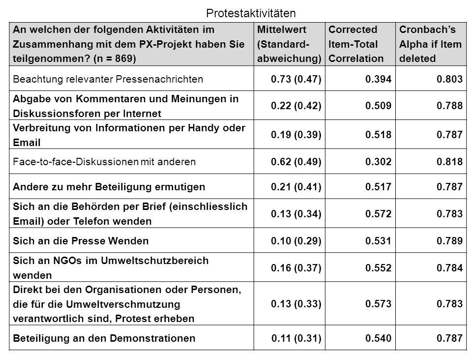 An welchen der folgenden Aktivitäten im Zusammenhang mit dem PX-Projekt haben Sie teilgenommen? (n = 869) Mittelwert (Standard- abweichung) Corrected