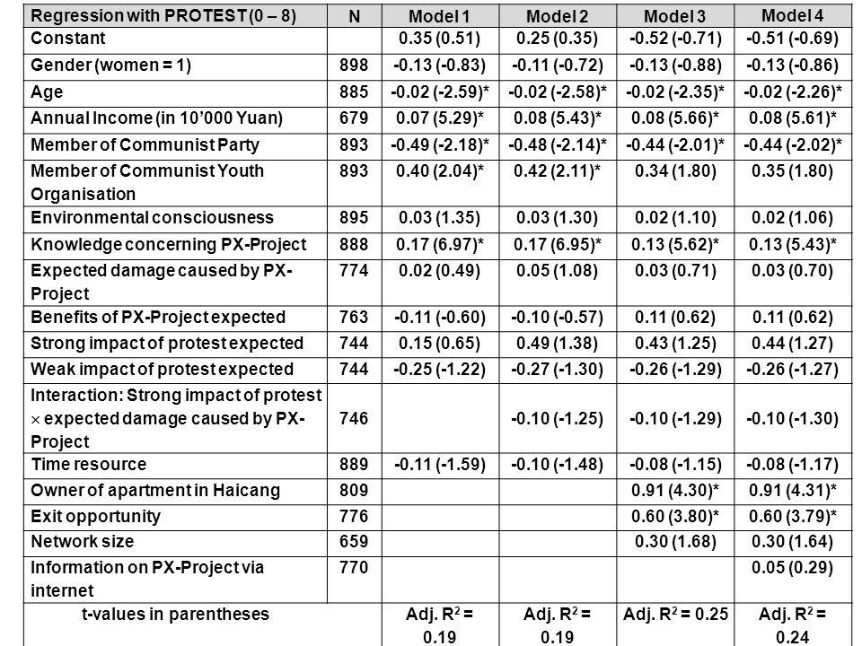 Regression with PROTEST (0 – 8) NModel 1Model 2Model 3 Model 4 Constant 0.35 (0.51)0.25 (0.35)-0.52 (-0.71)-0.51 (-0.69) Gender (women = 1)898-0.13 (-