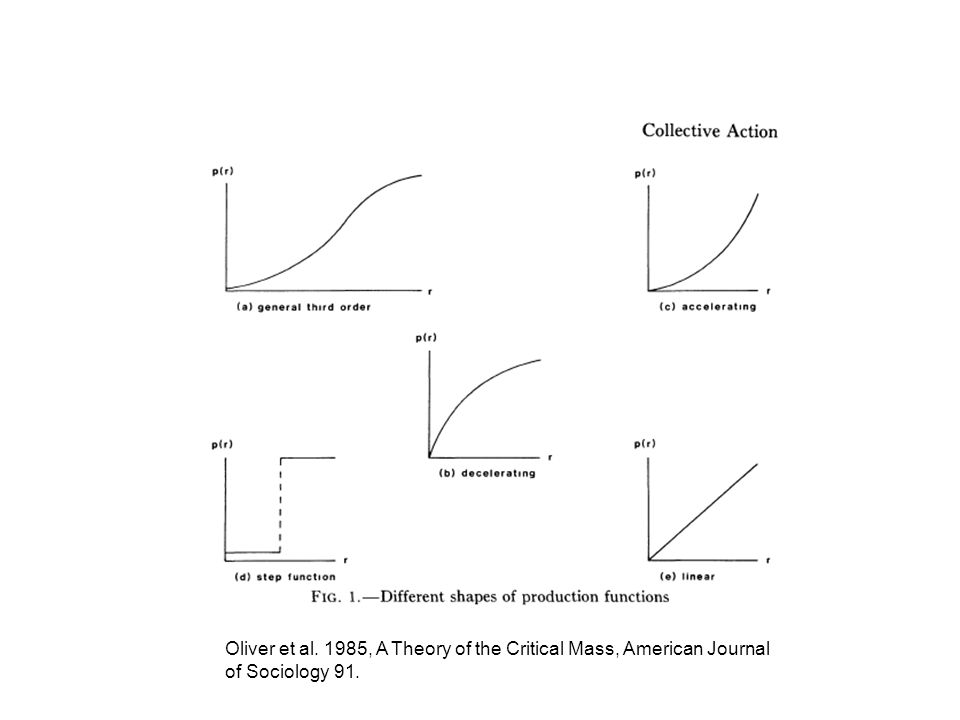 Oliver et al. 1985, A Theory of the Critical Mass, American Journal of Sociology 91.