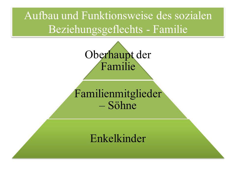 Aufbau und Funktionsweise des sozialen Beziehungsgeflechts - Familie Oberhaupt der Familie Familienmitglieder – Söhne Enkelkinder