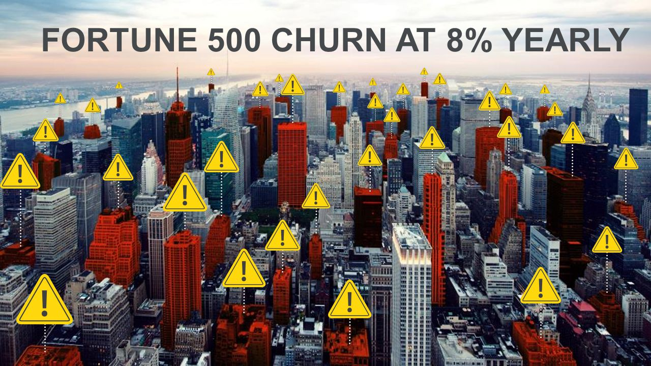 FORTUNE 500 CHURN AT 8% YEARLY