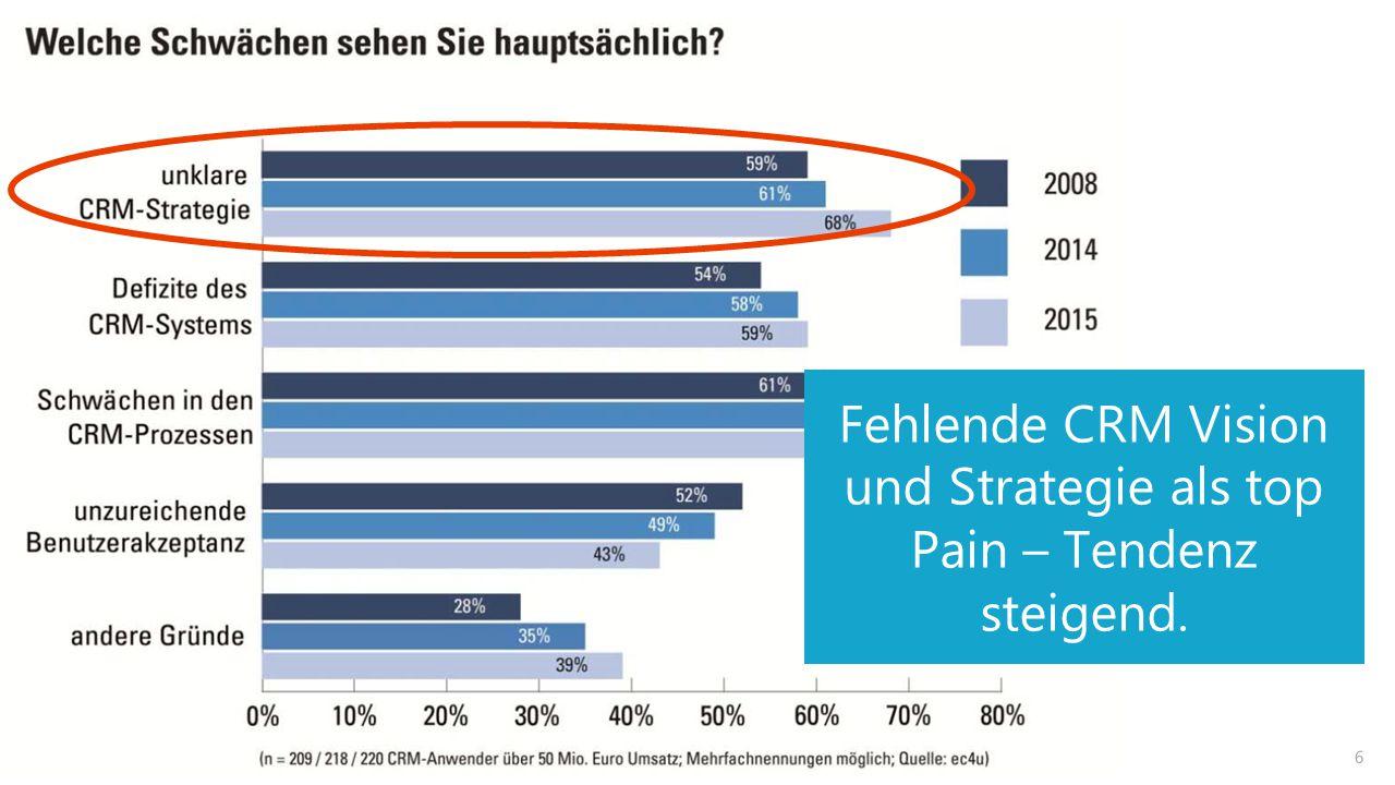 6 Fehlende CRM Vision und Strategie als top Pain – Tendenz steigend.