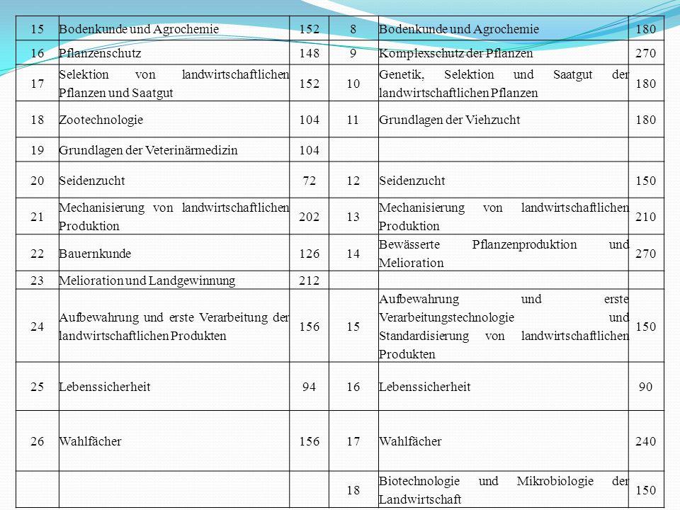 15Bodenkunde und Agrochemie1528Bodenkunde und Agrochemie180 16Pflanzenschutz1489Komplexschutz der Pflanzen270 17 Selektion von landwirtschaftlichen Pf