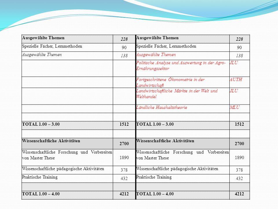 Ausgewählte Themen 228 Ausgewählte Themen 228 Spezielle Fächer, Lernmethoden 90 Spezielle Fächer, Lernmethoden 90 Ausgewählte Themen 138138 138138 Pol