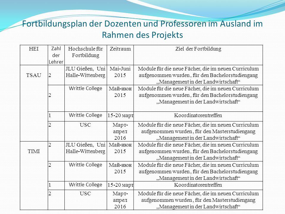 Fortbildungsplan der Dozenten und Professoren im Ausland im Rahmen des Projekts HEI Zahl der Lehrer Hochschule für Fortbildung ZeitraumZiel der Fortbi