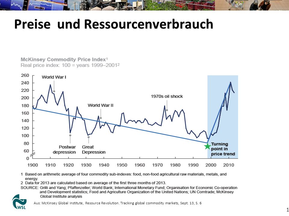 Preise und Ressourcenverbrauch 11 Aus: McKinsey Global Institute, Resource Revolution. Tracking global commodity markets, Sept. 13, S. 6