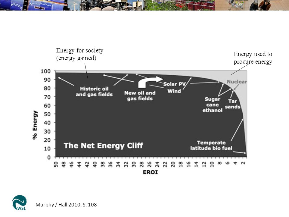 Murphy / Hall 2010, S. 108 Energy for society (energy gained) Energy used to procure energy