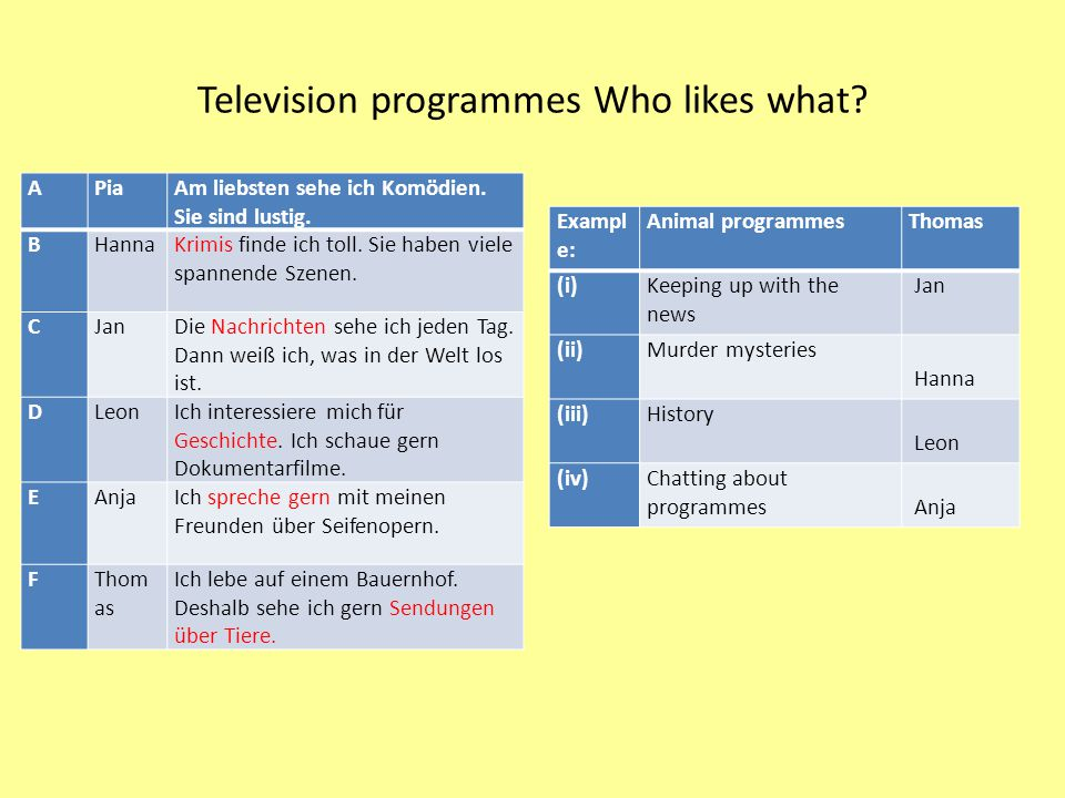 Television programmes Who likes what? Exampl e: Animal programmesThomas (i)Keeping up with the news Jan (ii)Murder mysteries Hanna (iii)History Leon (