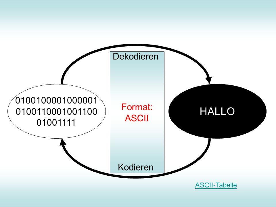 Format: ASCII 0100100001000001 0100110001001100 01001111 HALLO Dekodieren Kodieren ASCII-Tabelle