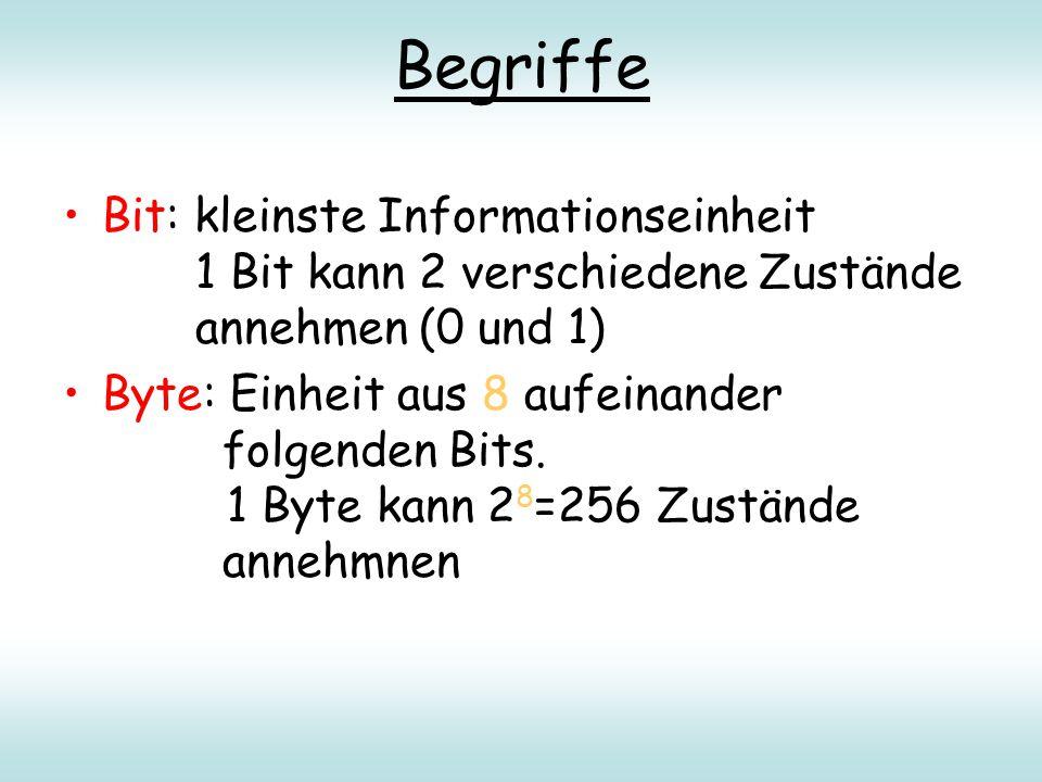 Begriffe Bit: kleinste Informationseinheit 1 Bit kann 2 verschiedene Zustände annehmen (0 und 1) Byte: Einheit aus 8 aufeinander folgenden Bits. 1 Byt