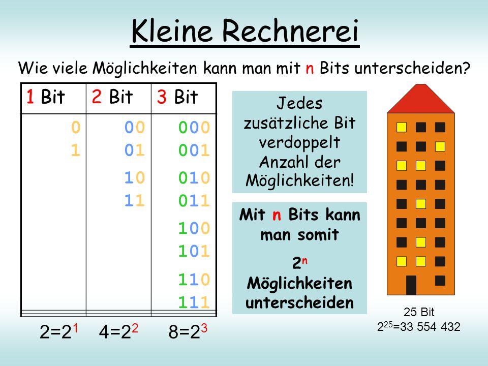 Kleine Rechnerei Wie viele Möglichkeiten kann man mit n Bits unterscheiden? 1 Bit 0101 25 Bit 2 25 =33 554 432 2=2 1 4=2 2 8=2 3 Jedes zusätzliche Bit