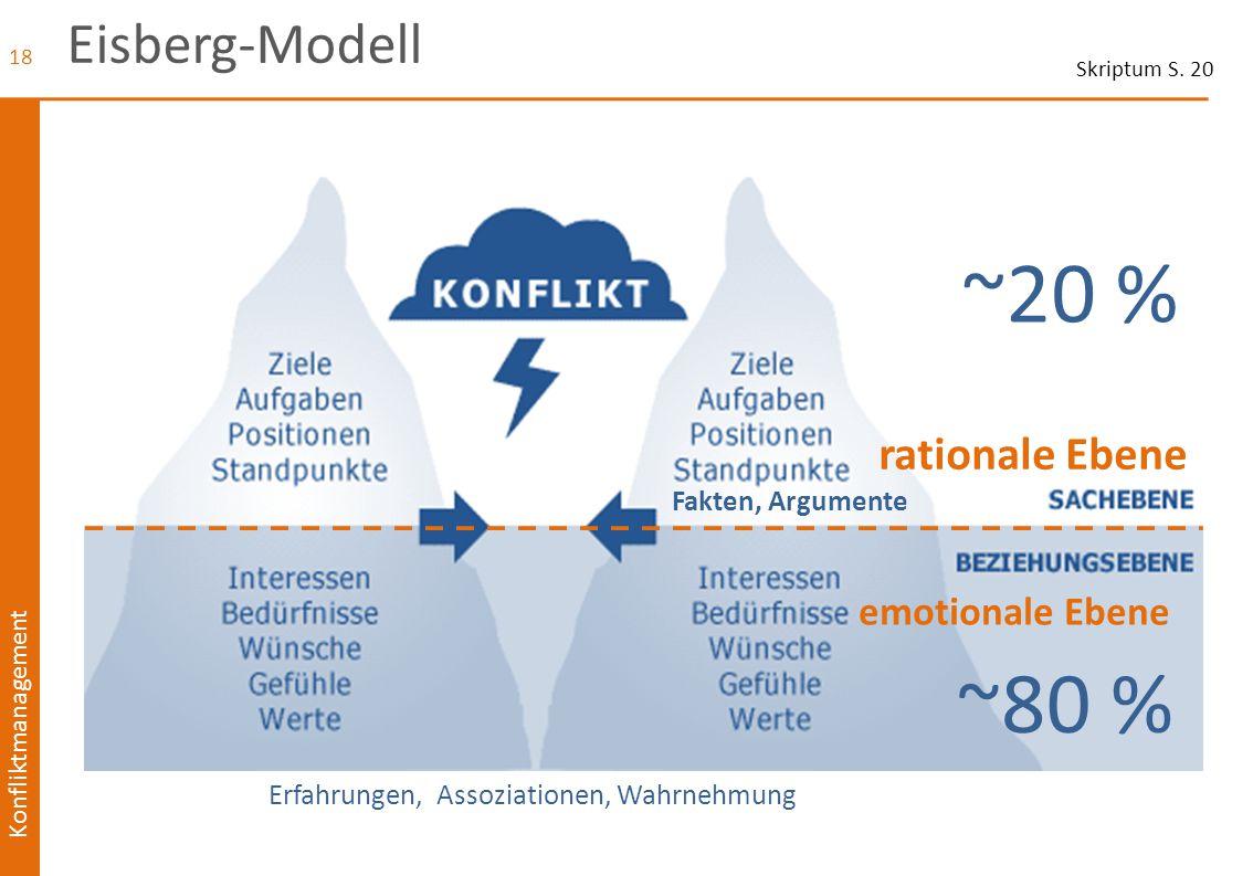 Konfliktmanagement Eisberg-Modell 18 Erfahrungen, Assoziationen, Wahrnehmung rationale Ebene emotionale Ebene ~80 % ~20 % Fakten, Argumente Skriptum S
