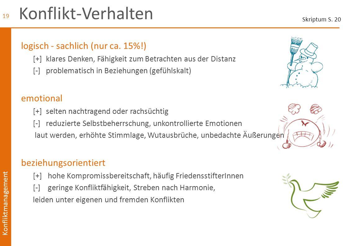 Konfliktmanagement Konflikt-Verhalten logisch - sachlich (nur ca. 15%!) [+] klares Denken, Fähigkeit zum Betrachten aus der Distanz [-] problematisch