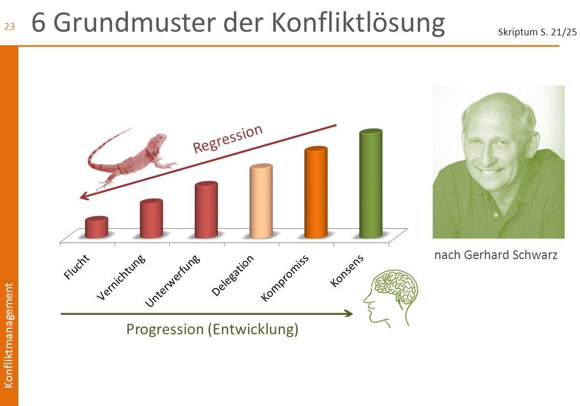 Konfliktmanagement 6 Grundmuster der Konfliktlösung 23 Regression Progression (Entwicklung) nach Gerhard Schwarz Skriptum S. 21/25