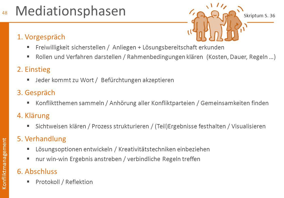 Konfliktmanagement Mediationsphasen 1. Vorgespräch  Freiwilligkeit sicherstellen / Anliegen + Lösungsbereitschaft erkunden  Rollen und Verfahren dar