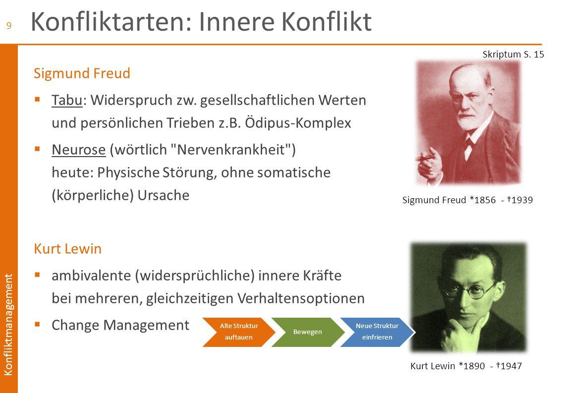Konfliktmanagement Konfliktarten: Innere Konflikt Sigmund Freud  Tabu: Widerspruch zw. gesellschaftlichen Werten und persönlichen Trieben z.B. Ödipus