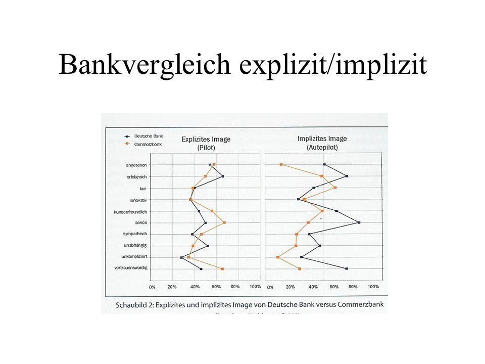 Bankvergleich explizit/implizit