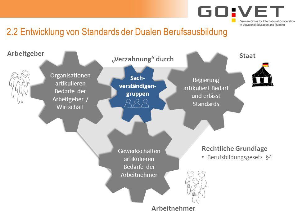 2.2 Entwicklung von Standards der Dualen Berufsausbildung Arbeitgeber Staat Arbeitnehmer Gewerkschaften artikulieren Bedarfe der Arbeitnehmer Sach- ve
