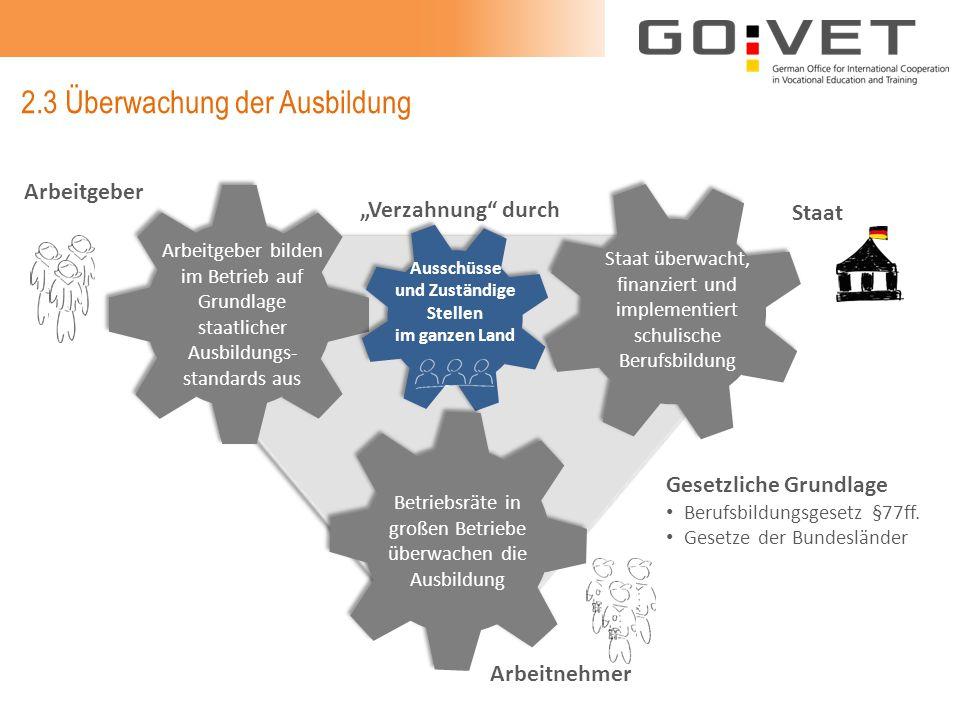 2.3 Überwachung der Ausbildung Arbeitgeber Staat Arbeitnehmer Betriebsräte in großen Betriebe überwachen die Ausbildung Ausschüsse und Zuständige Stel