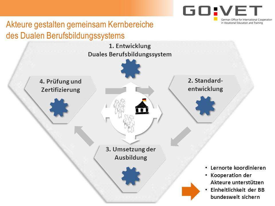 Akteure gestalten gemeinsam Kernbereiche des Dualen Berufsbildungssystems 1. Entwicklung Duales Berufsbildungssystem 3. Umsetzung der Ausbildung Lerno